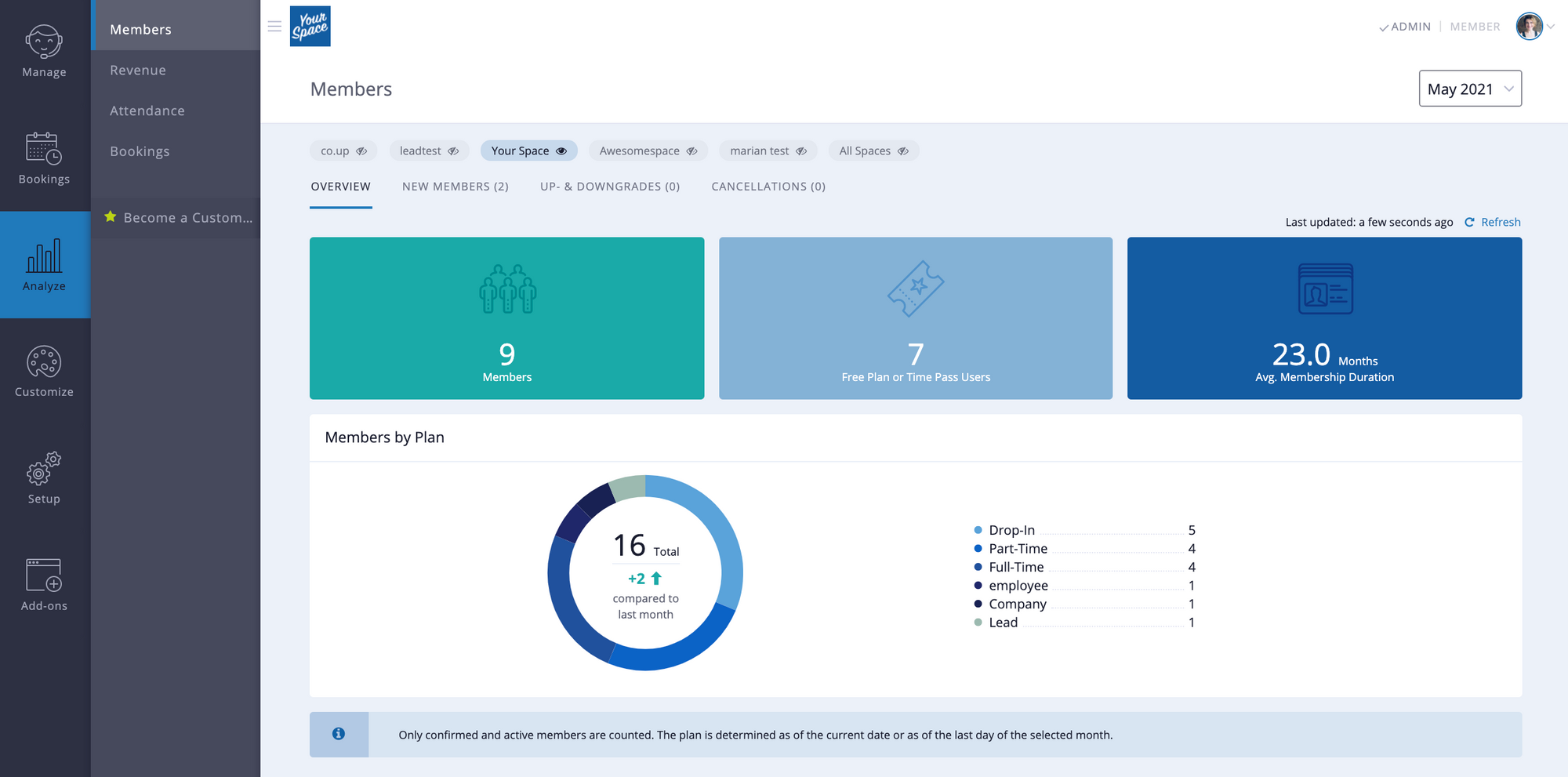 """A view of the """"Analyze"""" section of the Cobot dashboard, showing member insights."""